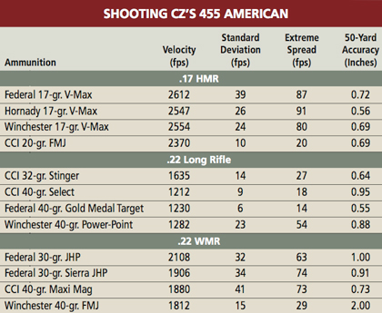 CZ 455 Switch-Barrel Rimfire