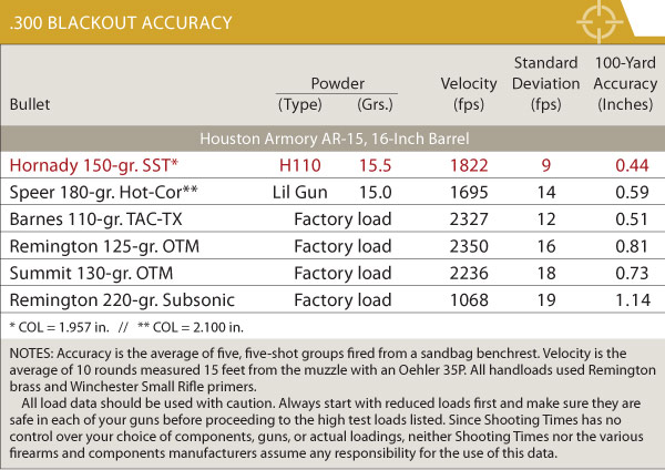 300 whisper subsonic load data http www shootingtimes com 2012 10 03