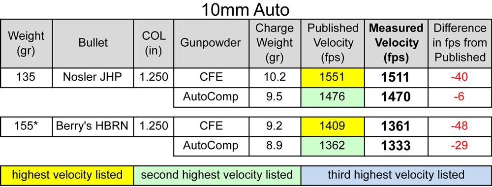 hodgdon_CFE_pistol_powder_10mm