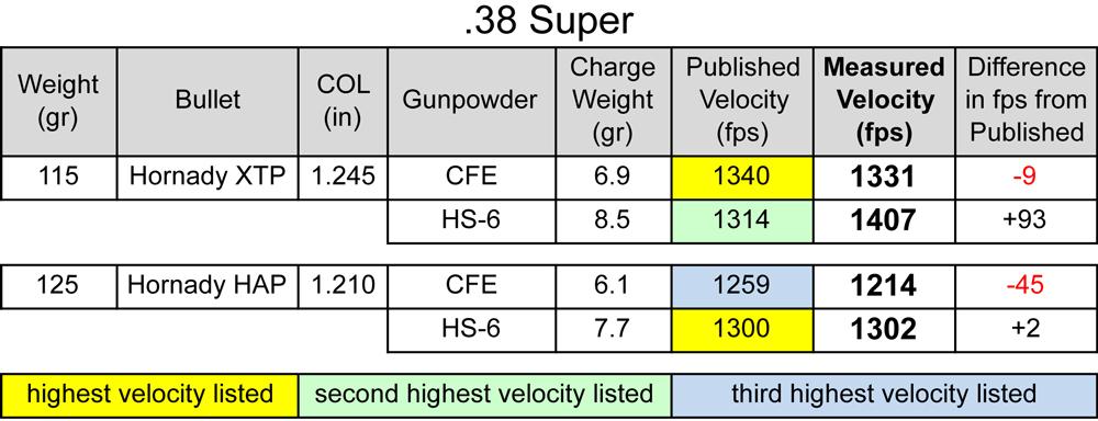 hodgdon_CFE_pistol_powder_38-super