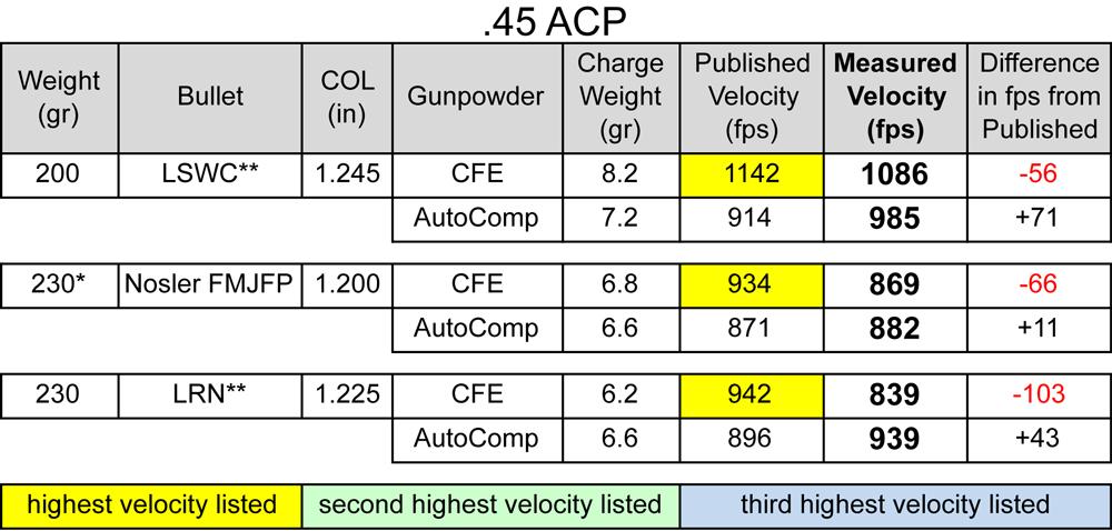 hodgdon_CFE_pistol_powder_45-acp