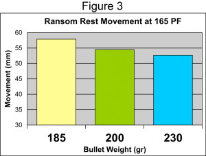 Ransom Rest results comparing the amount of movement of three different bullet weights at the same 165 power factor.