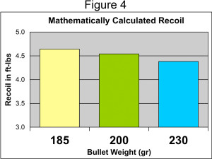Mathematically calculated recoil force of three different bullet weights at the same 165 power factor based on actual gunpowder charge weights. Gun weight was 40 oz.