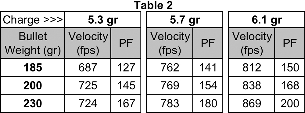 Velocity and power factor for bullets of different weights, loaded with the same gunpowder charge weight. The charge weights of Winchester 231 powder were 5.3-, 5.7- and 6.1-grains.