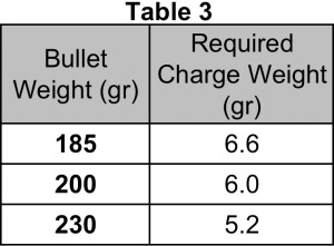 Table of required charge weights with Winchester 231 to reach a 165 power factor for the different bullet weights.