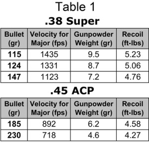 Velocity, gunpowder charge weight and calculated recoil force for a power factor of 165. Velocity to reach a power factor of 165 is rounded up to the next whole number. Gun weight used for the calculations was 2.5 lbs (40 oz). Click to enlarge.