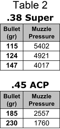 Muzzle pressures as calculated with QuickLOAD software using the data from this experiment. Whatever brand of bullet was selected for the .45 ACP comparison (Speer, Nosler), there was always more muzzle pressure with 185-grain bullets than with 230-grain bullets.
