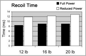 pistol_recoil_spring_weight_figure_4
