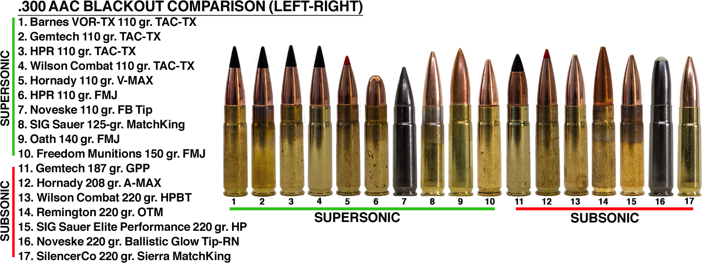 https://www.shootingtimes.com/files/2015/04/300_blackout_ammo_comparison_5.jpg