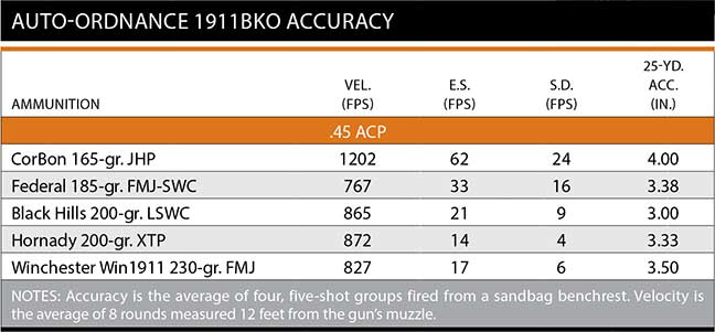 accuracy-auto-chart-1911-ordnance-bko-10
