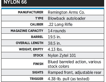 Remington's nylon 66 .22 LR rifle was the result of a serious effort to reduce manufacturing costs.