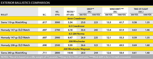 Creedmoor-Stats