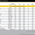 Click thumbnail to view .33 Nosler Accuracy vs Velocity Chart