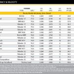 Click thumbnail to view .33 Nosler Accuracy vs Velocity Chart