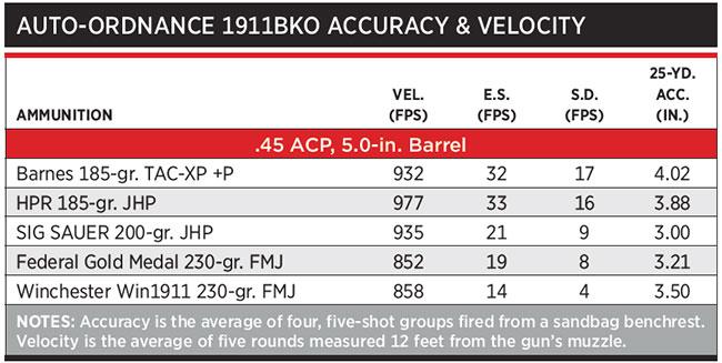 1911BKO-Accuracy