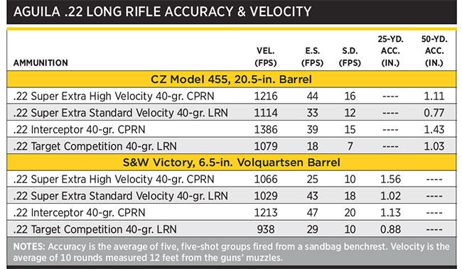 Aguila-.22-Long-Rifle---Accuracy-&-Velocity