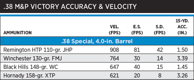 NOTES: Accuracy is the average of three, five-shot groups fired from a sandbag benchrest. Velocity is the average of five rounds measured 10 feet from the gun's muzzle.