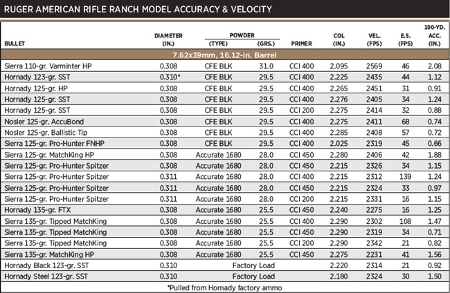 NOTES: Accuracy is the average of three, five-shot groups fired from a sandbag benchrest. Velocity is the average of five rounds measured 12 feet from the gun's muzzle. Hornady cases were used for all handloads. All load data should be used with caution. Always start with reduced loads first and make sure they are safe in each of your guns before proceeding to the high test loads listed. Since Shooting Times has no control over your choice of components, guns, or actual loadings, neither Shooting Times nor the various firearms and components manufacturers assume any responsibility for the use of this data.