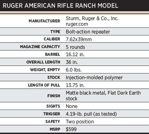 RugerRanchSpecs