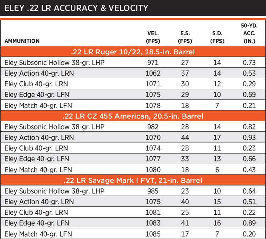 NOTES: Accuracy is the average of five, five-shot groups fired from a sandbag benchrest. Velocity is the average of 10 rounds measured 12 feet from the guns' muzzles.