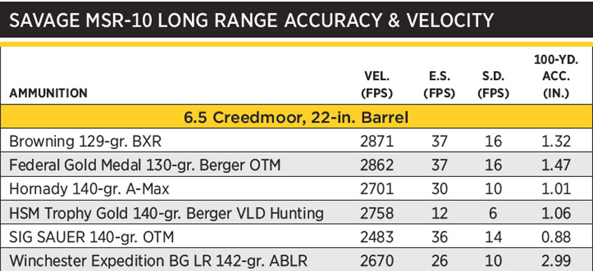 MSR10Accuracy