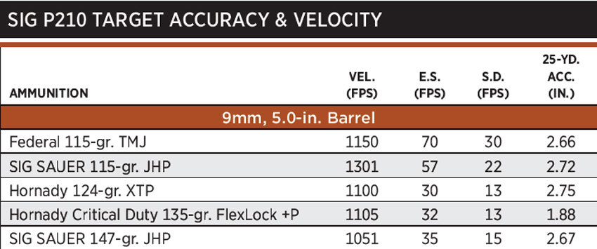 SIGp210Accuracy