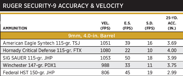 NOTES: Accuracy is the average of three, five-shot groups fired from a sandbag benchrest. Velocity is the average of five rounds measured 12 feet from the gun's muzzle.
