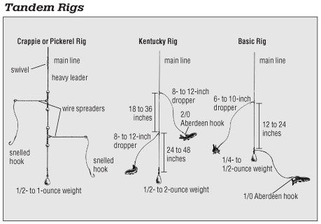 rigging situations - in-fisherman, Fly Fishing Bait