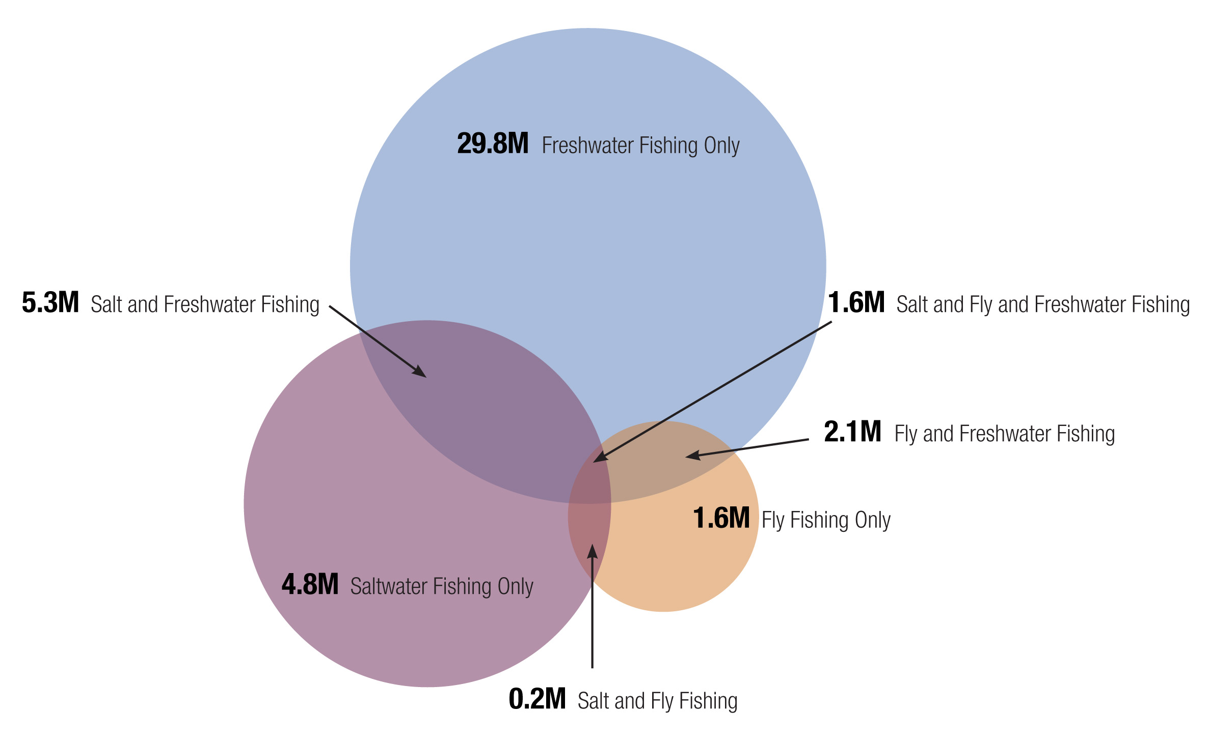 Where do you fit into this survey of fishing participation provided by the Outdoor Foundation?  If