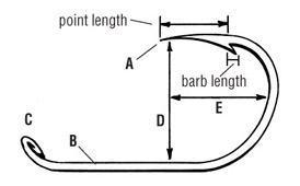 PARTS OF A HOOK   (A) The Point -- Must be sharp. The longer the point, the longer it takes to