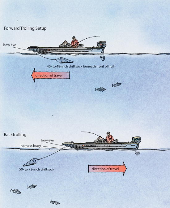 Mastering Boat Control: Driftsocks For Walleye Fishing