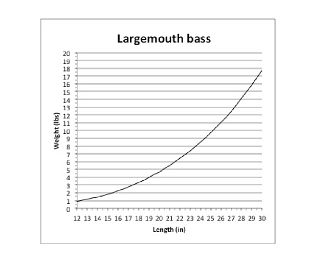 Fish weight estimator largemouth bass in fisherman for Fish weight by length chart