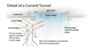 Detail-of-a-Current-Tunnel