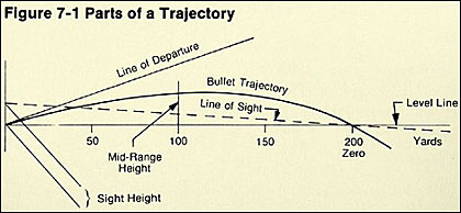 The basics that every shooter should know about the bullet's flight from muzzle to target.