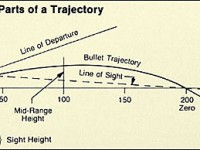 It doesn't take a master's degree in math or physics to understand a rifle bullet's trajectory. The illustration above is exaggerated to show how the bullet, which is always falling away from the Line of Departure, intersects the Line of Sight at two distances, the second of which is the range at which the rifle is zeroed.