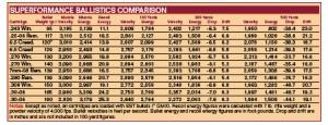 6.5 creedmoor ballistics comparison chart