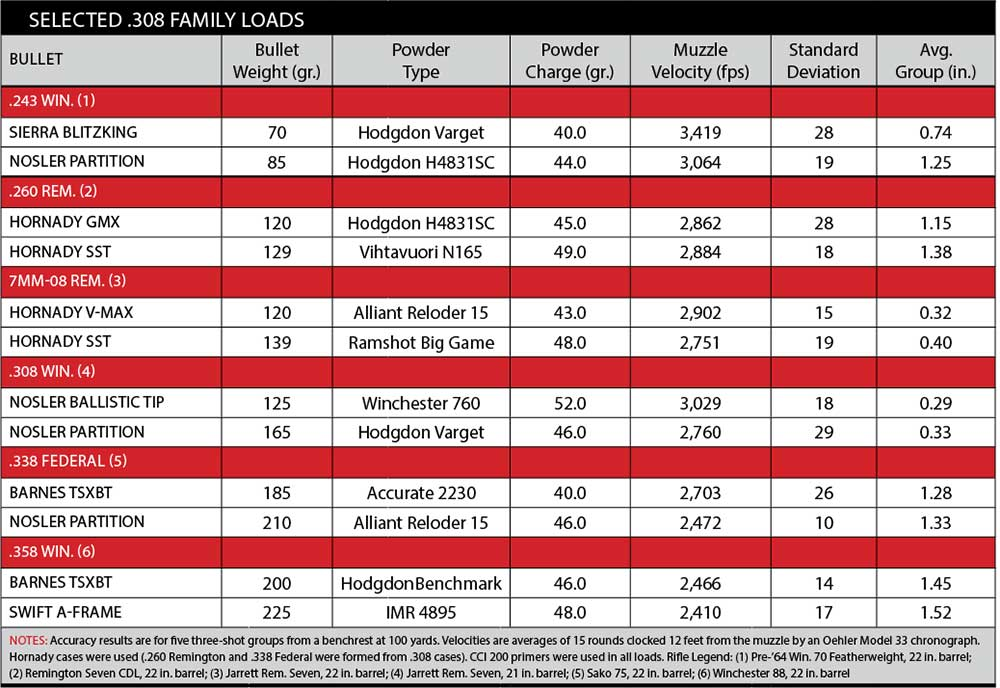 308-family-load-chart