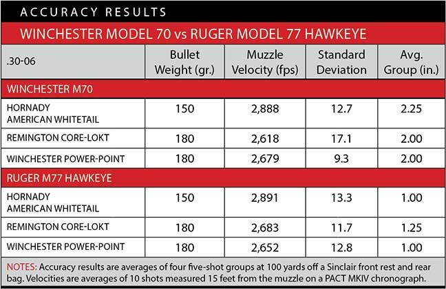 Ruger M77 Hawkeye vs  Winchester Model 70