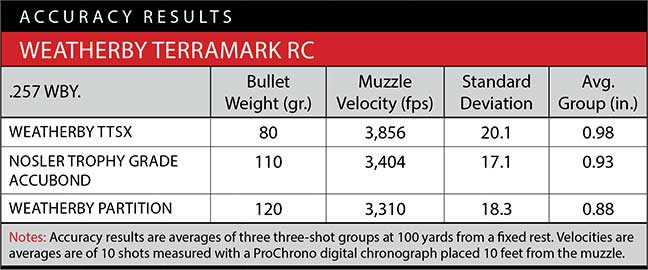 accuracy-terramark-weatherby-5