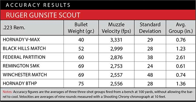 ruger-scout-review-gunsite-5