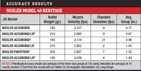 Nosler_Model_48_Heritage_Accuracy_Results