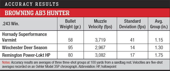 Browning AB3 Hunter Accuracy