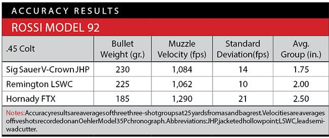 https://www.rifleshootermag.com/files/2018/02/Rossi-Model-92-Accuracy.jpg