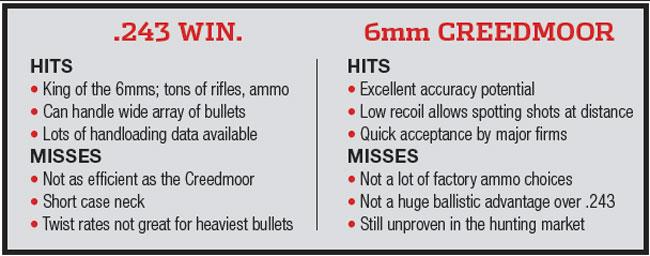 6mm Creedmoor vs. 243 Win