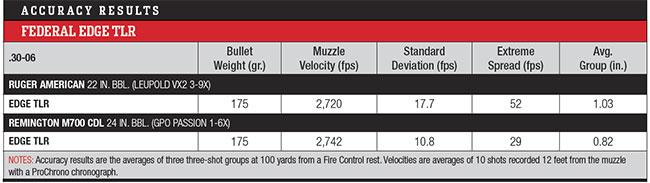 https://www.rifleshootermag.com/files/2018/04/Federals-Big-Game-Bullet-Accuracy.jpg