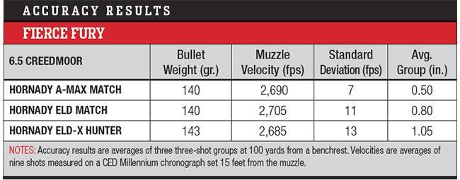 Fierce-Firearms-Fury-Bolt-Action-Rifle-Accuracy