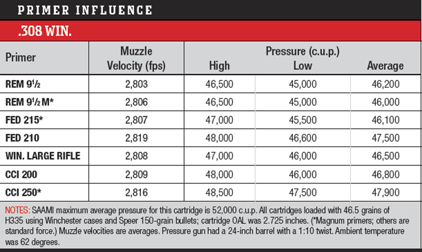 What Affects Rifle Chamber Pressure and Critical Factors You