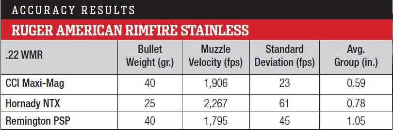 https://www.rifleshootermag.com/files/2018/07/StainlessRimfireAccuracy.jpg