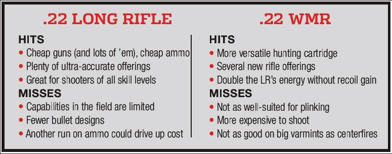http://www.rifleshootermag.com/files/2018/08/22LRv22WMR.jpg