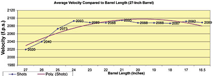 The Best Barrel Length For  17 Mach2